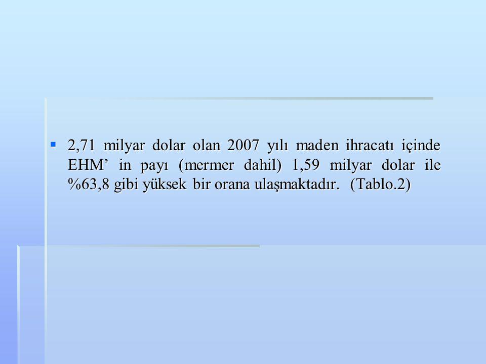  2,71 milyar dolar olan 2007 yılı maden ihracatı içinde EHM' in payı (mermer dahil) 1,59 milyar dolar ile %63,8 gibi yüksek bir orana ulaşmaktadır. (