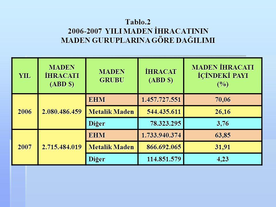 Tablo.2 2006-2007 YILI MADEN İHRACATININ MADEN GURUPLARINA GÖRE DAĞILIMI YILMADENİHRACATI (ABD $) MADENGRUBUİHRACAT MADEN İHRACATI İÇİNDEKİ PAYI (%) 2