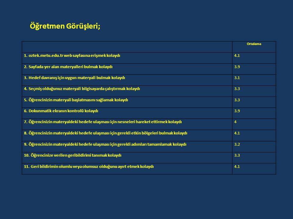Ortalama 1. oztek.metu.edu.tr web sayfasına erişmek kolaydı4.1 2. Sayfada yer alan materyalleri bulmak kolaydı3.9 3. Hedef davranış için uygun materya