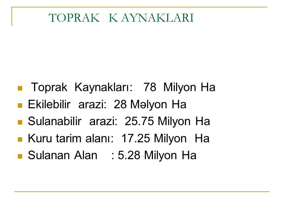 TOPRAK K AYNAKLARI Toprak Kaynakları: 78 Milyon Ha Ekilebilir arazi: 28 Məlyon Ha Sulanabilir arazi: 25.75 Milyon Ha Kuru tarim alanı: 17.25 Milyon Ha