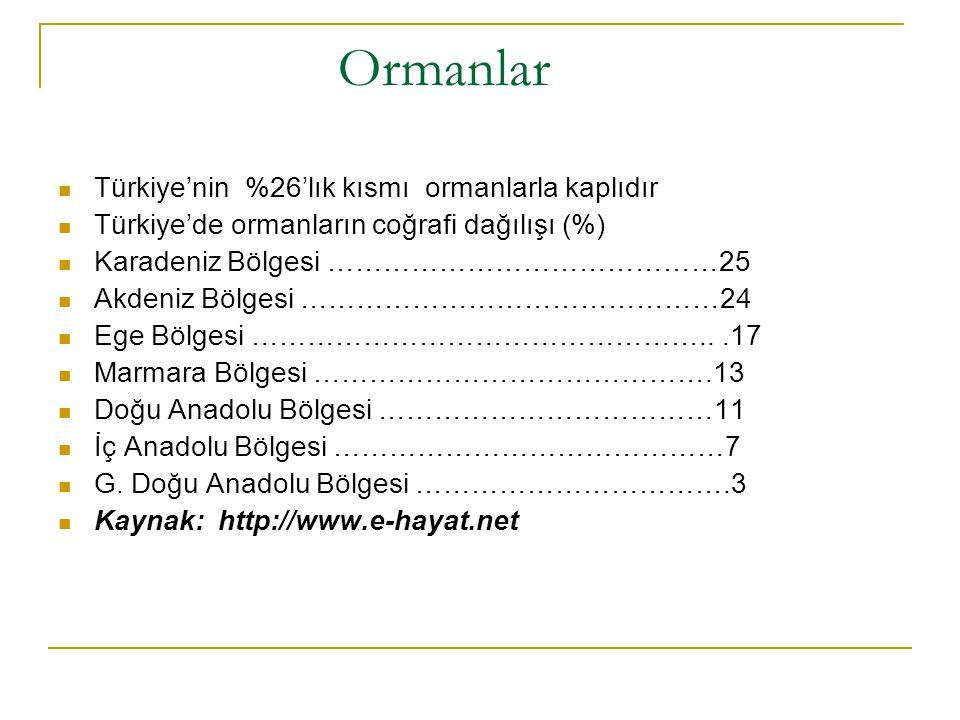 Ormanlar Türkiye'nin %26'lık kısmı ormanlarla kaplıdır Türkiye'de ormanların coğrafi dağılışı (%) Karadeniz Bölgesi ……………………………………25 Akdeniz Bölgesi …