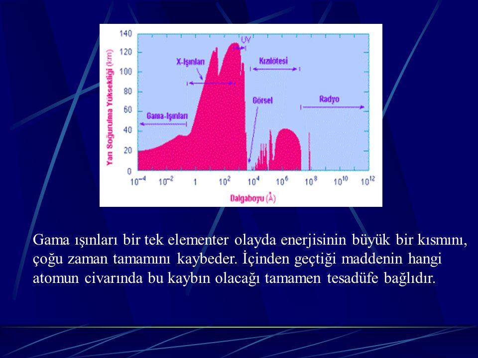 Gama ışınları(fotonlar) başlangıç enerjilerine bağlı olarak maddeyle 4 şekilde etkileşirler.