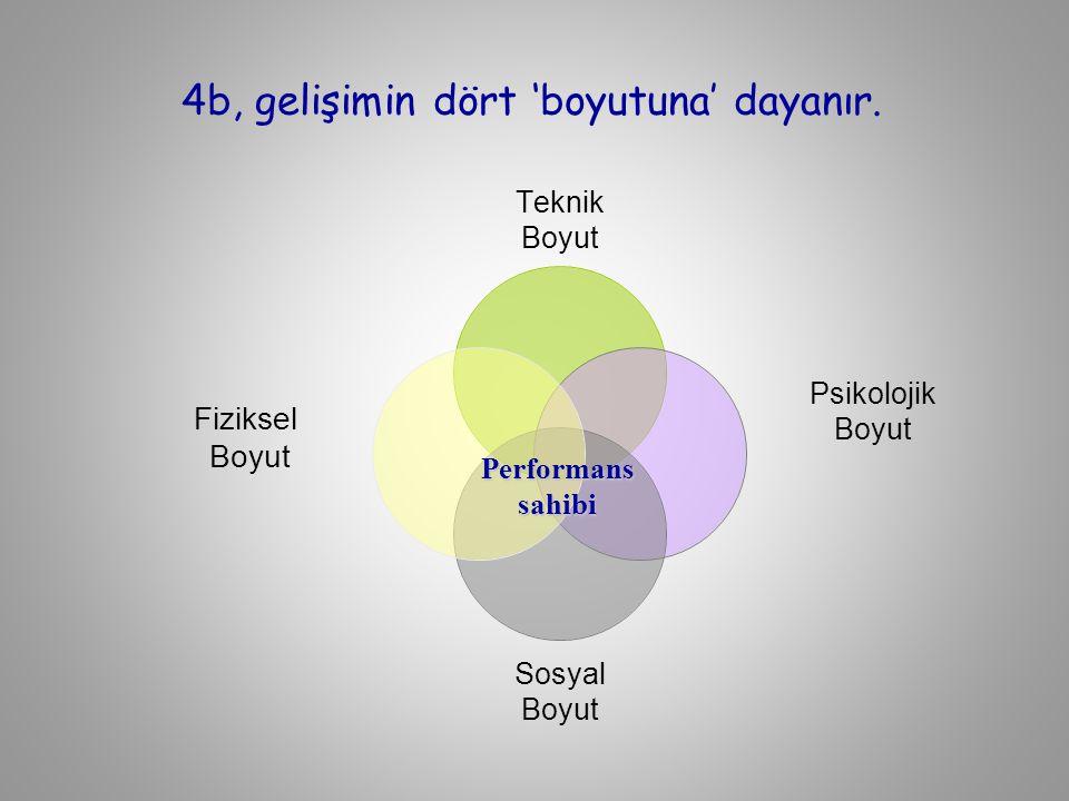 4b, gelişimin dört 'boyutuna' dayanır. Performans sahibi