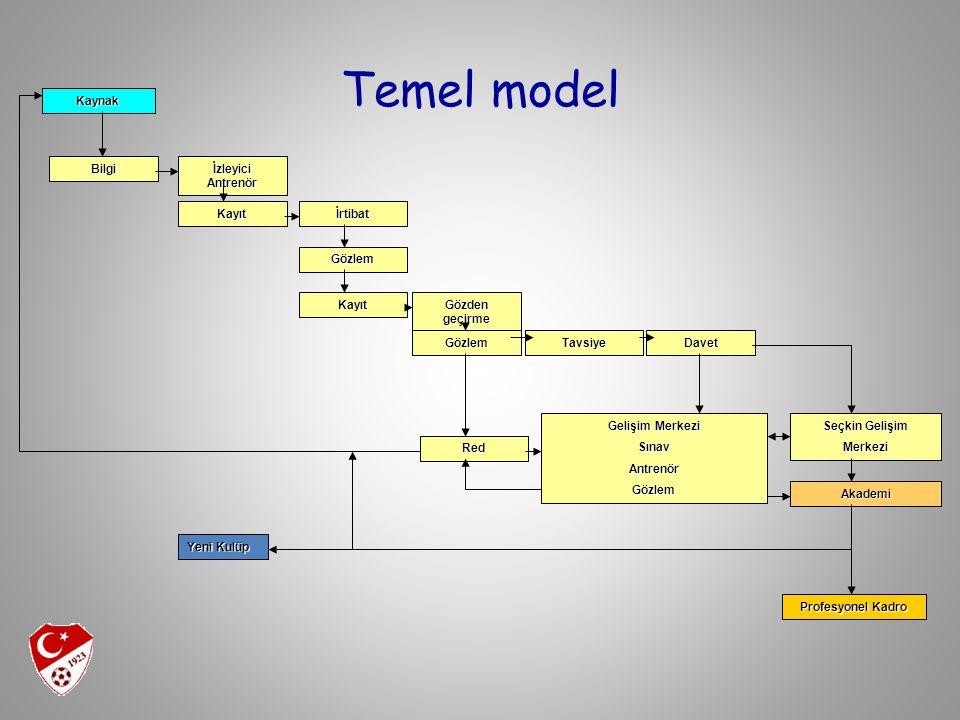 Temel model Bilgi İzleyici Antrenör Kayıtİrtibat Gözlem Kayıt Tavsiye Gözden geçirme Red Davet Akademi Gelişim Merkezi SınavAntrenörGözlem Gözlem Seçk