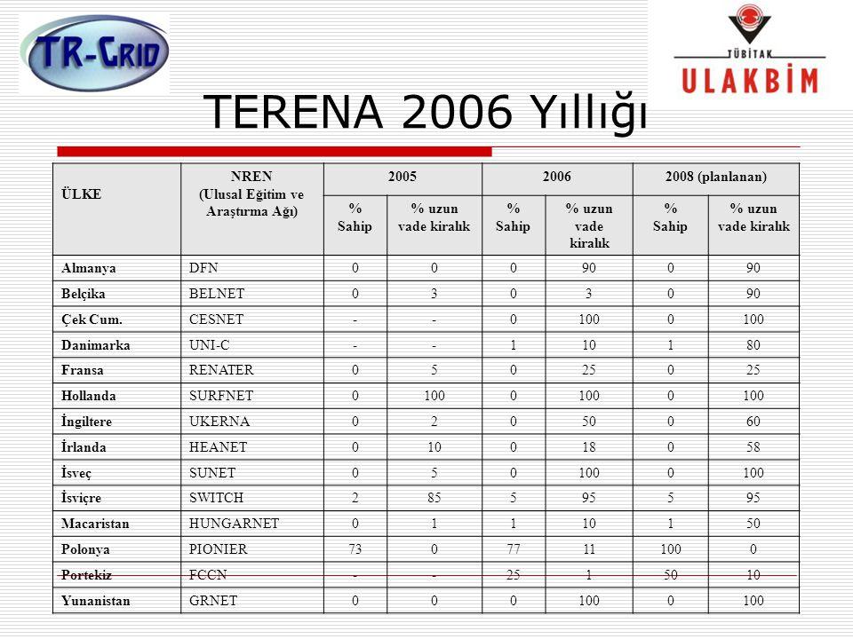 TERENA 2006 Yıllığı ÜLKE NREN (Ulusal Eğitim ve Araştırma Ağı) 200520062008 (planlanan) % Sahip % uzun vade kiralık % Sahip % uzun vade kiralık % Sahi