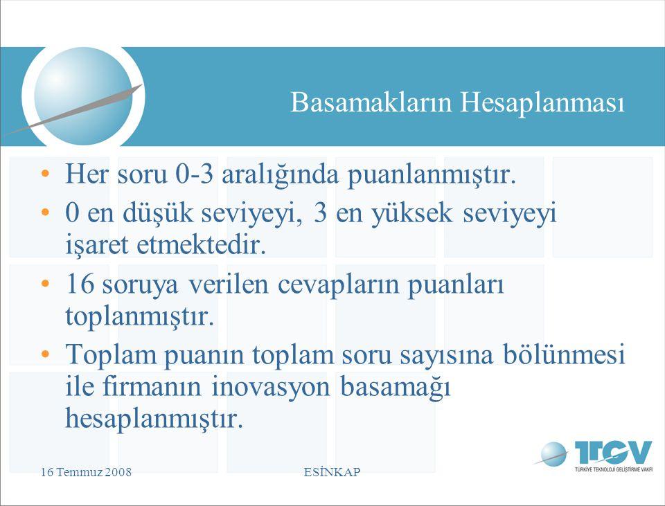 16 Temmuz 2008ESİNKAP Basamakların Hesaplanması Her soru 0-3 aralığında puanlanmıştır.