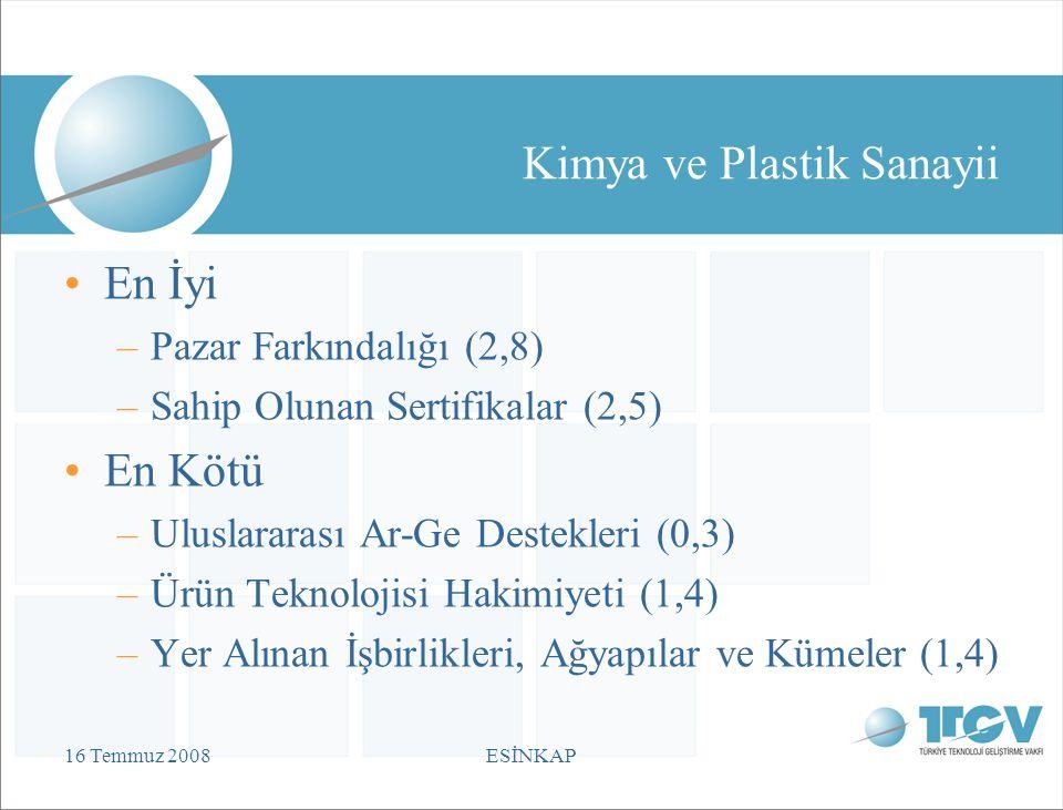 16 Temmuz 2008ESİNKAP Kimya ve Plastik Sanayii En İyi –Pazar Farkındalığı (2,8) –Sahip Olunan Sertifikalar (2,5) En Kötü –Uluslararası Ar-Ge Destekleri (0,3) –Ürün Teknolojisi Hakimiyeti (1,4) –Yer Alınan İşbirlikleri, Ağyapılar ve Kümeler (1,4)