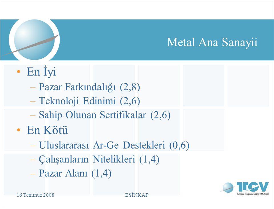 16 Temmuz 2008ESİNKAP Metal Ana Sanayii En İyi –Pazar Farkındalığı (2,8) –Teknoloji Edinimi (2,6) –Sahip Olunan Sertifikalar (2,6) En Kötü –Uluslararası Ar-Ge Destekleri (0,6) –Çalışanların Nitelikleri (1,4) –Pazar Alanı (1,4)