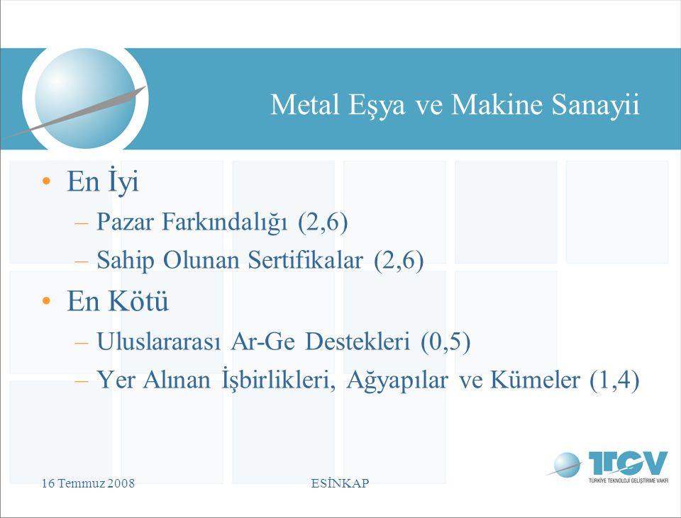 16 Temmuz 2008ESİNKAP Metal Eşya ve Makine Sanayii En İyi –Pazar Farkındalığı (2,6) –Sahip Olunan Sertifikalar (2,6) En Kötü –Uluslararası Ar-Ge Destekleri (0,5) –Yer Alınan İşbirlikleri, Ağyapılar ve Kümeler (1,4)