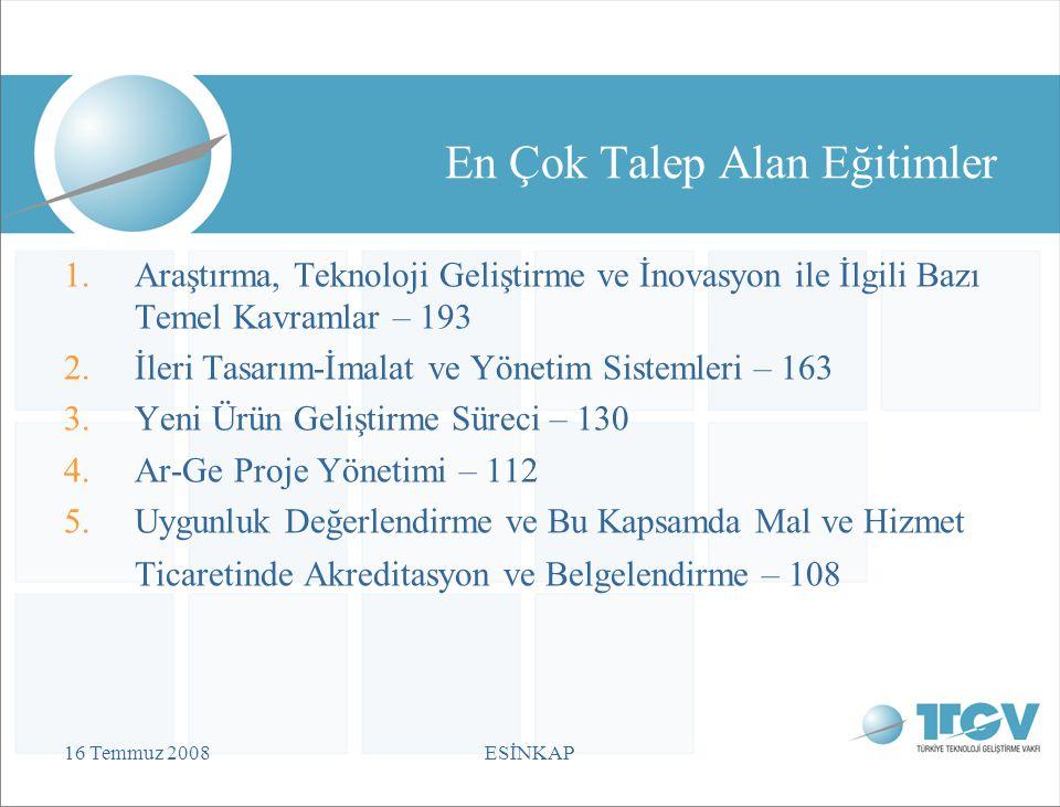 16 Temmuz 2008ESİNKAP En Çok Talep Alan Eğitimler 1.Araştırma, Teknoloji Geliştirme ve İnovasyon ile İlgili Bazı Temel Kavramlar – 193 2.İleri Tasarım-İmalat ve Yönetim Sistemleri – 163 3.Yeni Ürün Geliştirme Süreci – 130 4.Ar-Ge Proje Yönetimi – 112 5.Uygunluk Değerlendirme ve Bu Kapsamda Mal ve Hizmet Ticaretinde Akreditasyon ve Belgelendirme – 108