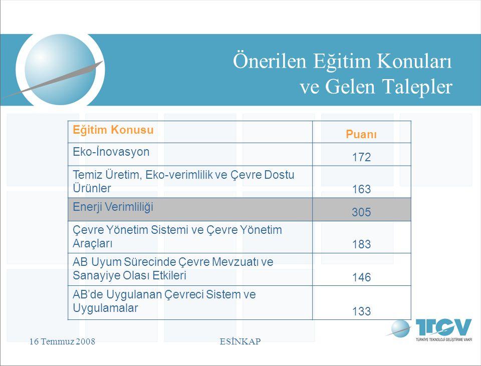 16 Temmuz 2008ESİNKAP Önerilen Eğitim Konuları ve Gelen Talepler Eğitim Konusu Puanı Eko-İnovasyon 172 Temiz Üretim, Eko-verimlilik ve Çevre Dostu Ürünler 163 Enerji Verimliliği 305 Çevre Yönetim Sistemi ve Çevre Yönetim Araçları 183 AB Uyum Sürecinde Çevre Mevzuatı ve Sanayiye Olası Etkileri 146 AB'de Uygulanan Çevreci Sistem ve Uygulamalar 133