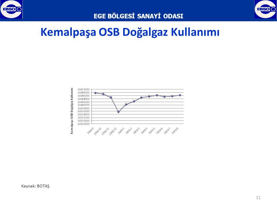 EGE BÖLGESİ SANAYİ ODASI 12 Kemalpaşa OSB Elektrik Kullanımı Kaynak: Gediz Elektrik A.Ş.