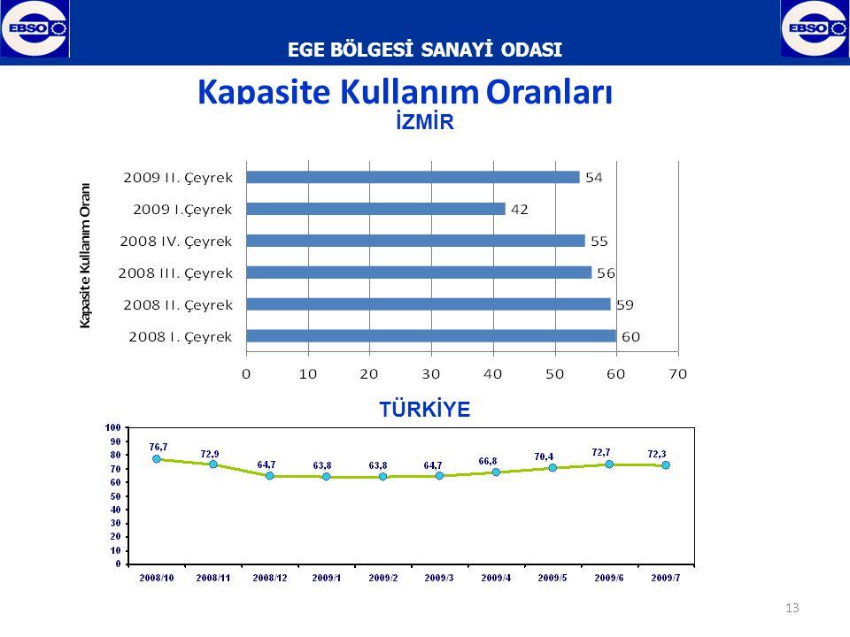 EGE BÖLGESİ SANAYİ ODASI 14 İzmir Vergi Gelirleri Toplam Tahsilat ve Tahakkuk İçindeki Payı (%) Kaynak : T.C.