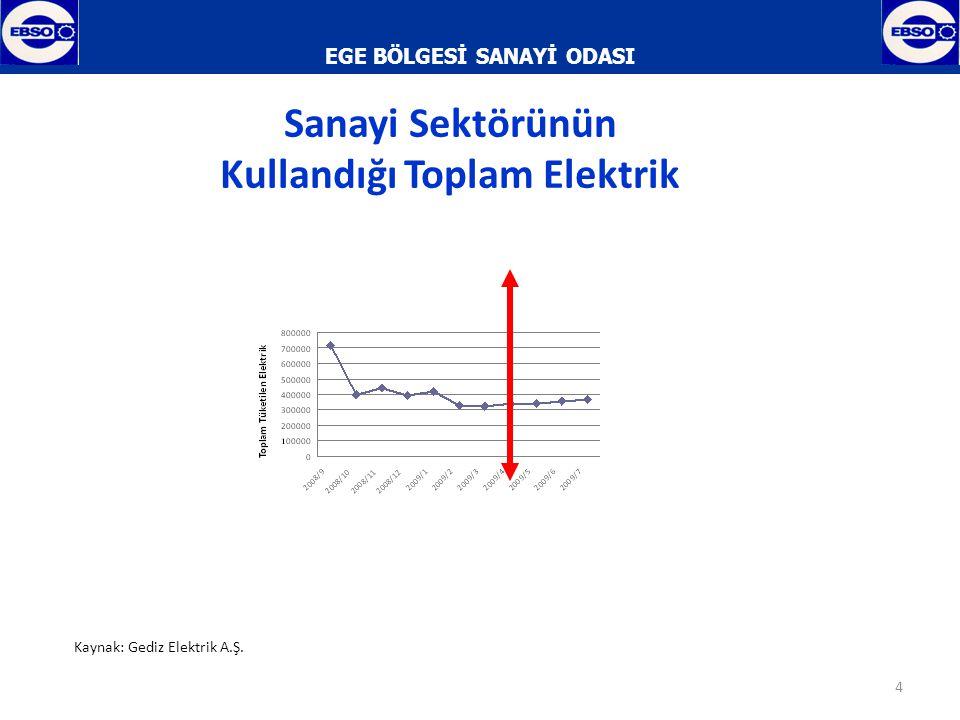 EGE BÖLGESİ SANAYİ ODASI 5 Toplam Elektrik Tüketimi İçinde Sanayi Sektörünün Payı (%) Kaynak: Gediz Elektrik A.Ş.