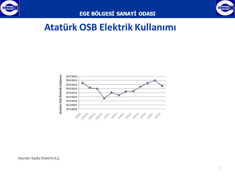 EGE BÖLGESİ SANAYİ ODASI 8 Atatürk OSB Elektrik Kullanımı % Değişimi Kaynak: Gediz Elektrik A.Ş.