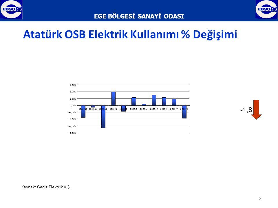 EGE BÖLGESİ SANAYİ ODASI 9 Atatürk OSB Doğalgaz Kullanımı Kaynak: BOTAŞ