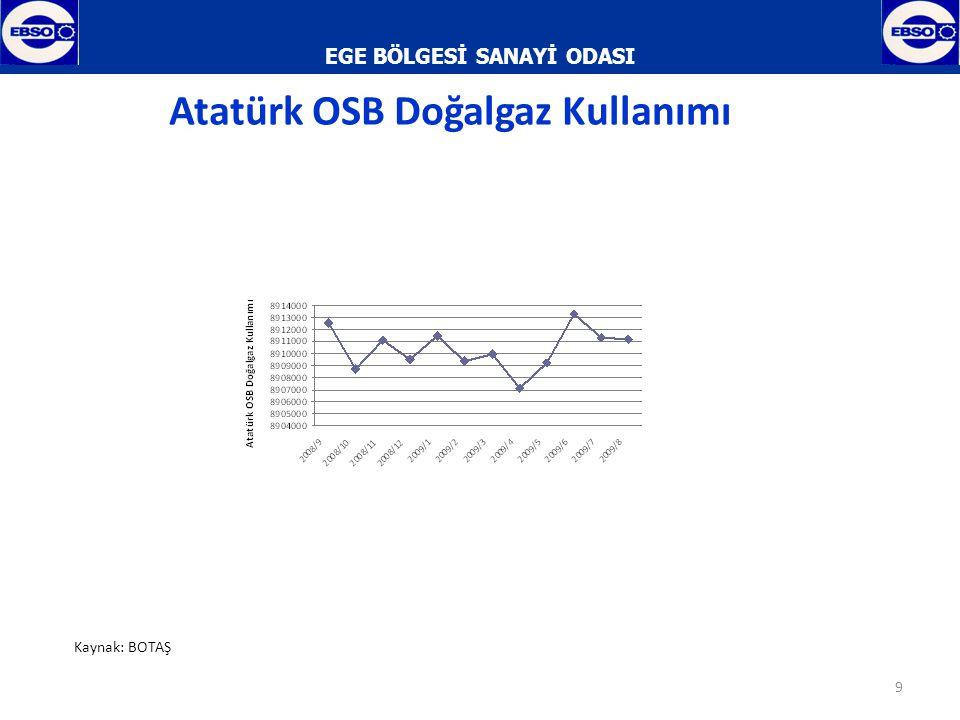 EGE BÖLGESİ SANAYİ ODASI 10 Atatürk OSB Doğalgaz Kullanımı % Değişimi Kaynak: BOTAŞ