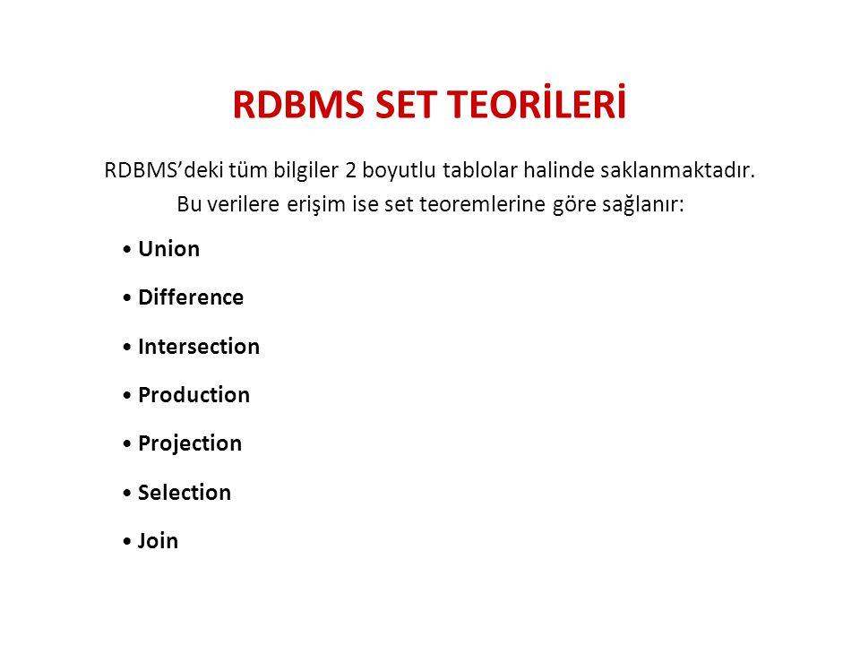 RDBMS SET TEORİLERİ RDBMS'deki tüm bilgiler 2 boyutlu tablolar halinde saklanmaktadır. Bu verilere erişim ise set teoremlerine göre sağlanır: Union Di