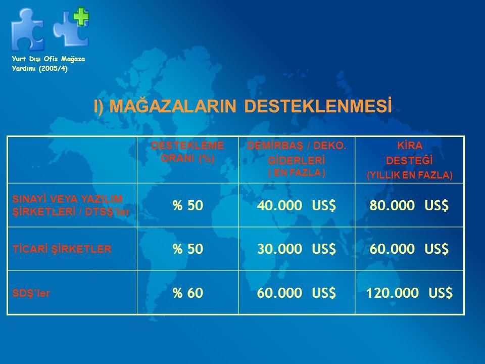 II) OFİS VE SHOWROOMLARIN DESTEKLENMESİ DESTEKLEME ORANI (%) DEMİRBAŞ / DEKO.