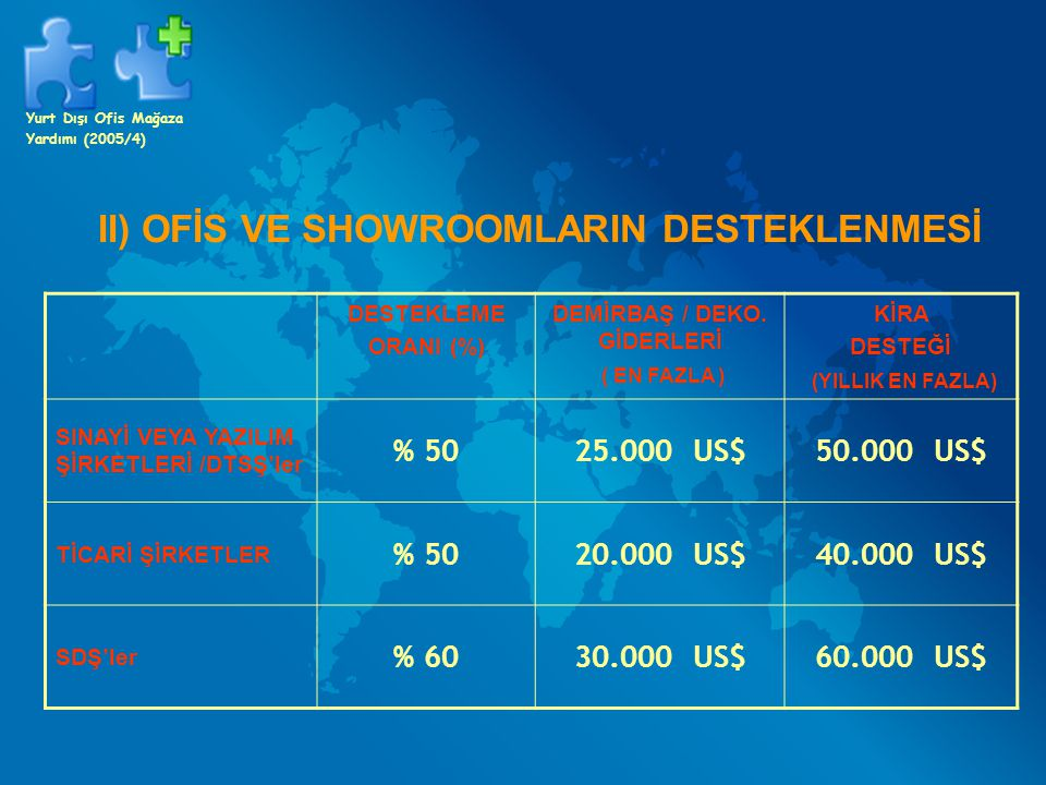 DİKKAT EDİLMESİ GEREKEN HUSUSLAR ( ÖNEMLİ ) Ana Şirket ile Yurtdışındaki Birim Arasına Organik Bağ Ödemelerin Banka Aracılığı ile Yapılması Zorunluluğu Ödeme belgesi tarihinden itibaren en geç 6 (18 ) ay içerisinde müracaat etme zorunluluğu Yurt Dışı Ofis Mağaza Yardımı (2005/4)