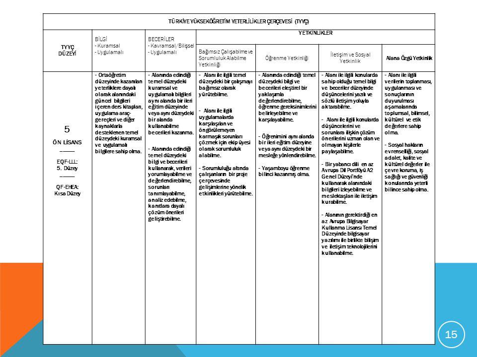 TÜRKİYE YÜKSEKÖĞRETİM YETERLİLİKLER ÇERÇEVESİ (TYYÇ) TYYÇ DÜZEYİ BİLGİ - Kuramsal - Uygulamalı BECERİLER - Kavramsal/Bilişsel - Uygulamalı YETKİNLİKLE