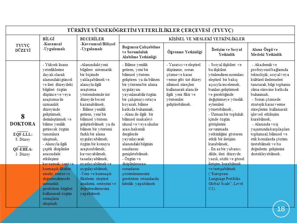 TÜRKİYE YÜKSEKÖĞRETİM YETERLİLİKLER ÇERÇEVESİ (TYUYÇ) TYUYÇ DÜZEYİ BİLGİ -Kuramsal -Uygulamalı BECERİLER -Kavramsal/Bilişsel -Uygulamalı KİŞİSEL VE ME
