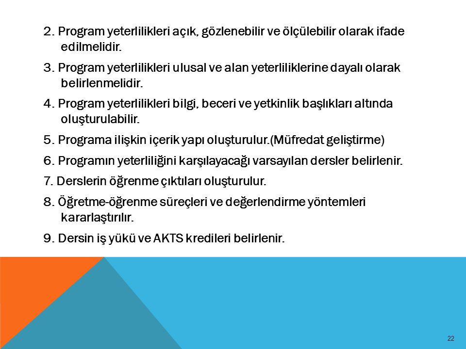 22 2. Program yeterlilikleri açık, gözlenebilir ve ölçülebilir olarak ifade edilmelidir. 3. Program yeterlilikleri ulusal ve alan yeterliliklerine day