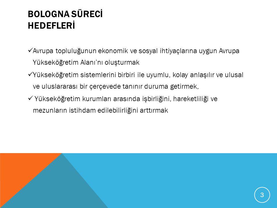 Bologna Süreci Bologna süreci ile, öğrenci merkezli öğrenme, bireysel öğrenmenin güçlendirilmesi, öğrenme ve öğretme ile ilgili yeni yaklaşımlar, etkili destek ve rehberlik yapılarıyla ve her düzeyde (lisans ve lisans üstü) öğrenene daha net odaklanan bir yükseköğretim hedeflenmektedir.