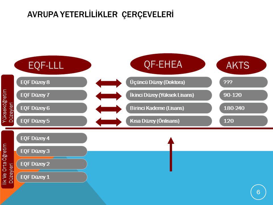 QF-EHEA VE EQF-LLL DÜZEY TANIMLAYICILARI Bilgi ve Kavrama Bilgiyi ve Kavrananları Uygulama Karar Verme İletişim Becerileri Öğrenme Becerileri QF-EHEA DÜZEY TANIMLAYICILARI Bilgi Beceriler EQF-LLL DÜZEY TANIMLAYICILARI Geniş çerçevede yetkinlilikler: 1.Bağımsız çalışabilme ve sorumluluk 2.Öğrenme yetkinliği 3.İletişim ve sosyal yetkinlikler 4.Alana özgü ve mesleki yetkinlikler Geniş çerçevede yetkinlilikler: 1.Bağımsız çalışabilme ve sorumluluk 2.Öğrenme yetkinliği 3.İletişim ve sosyal yetkinlikler 4.Alana özgü ve mesleki yetkinlikler 7