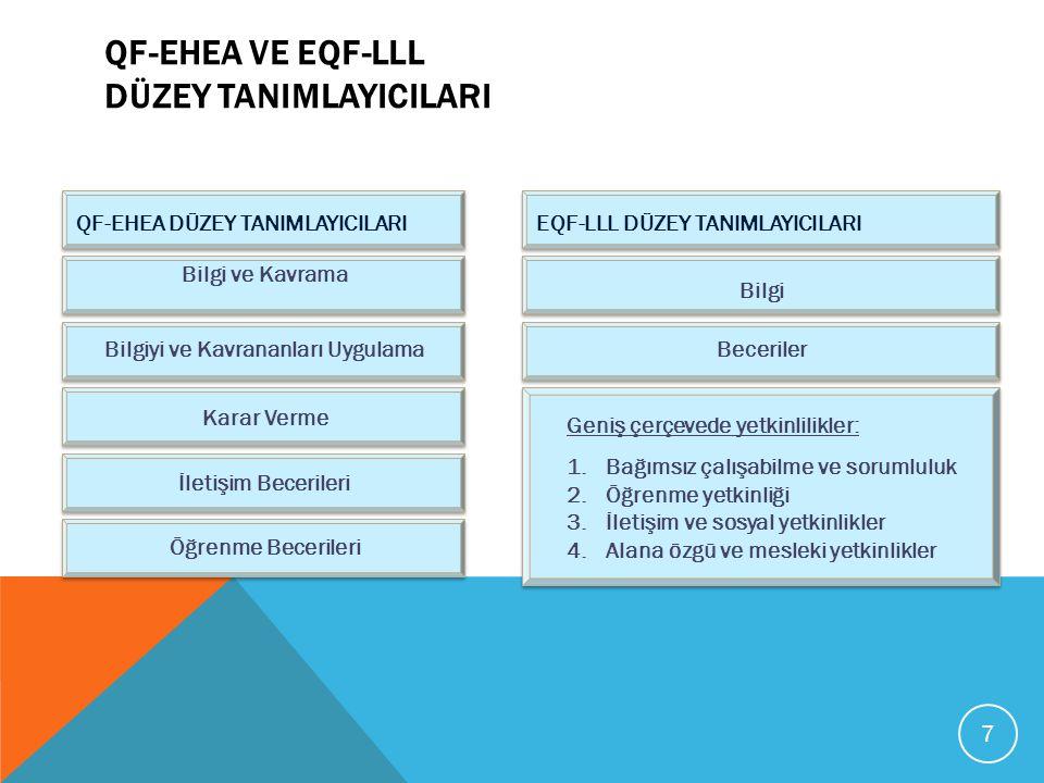 QF-EHEA VE EQF-LLL DÜZEY TANIMLAYICILARI Bilgi ve Kavrama Bilgiyi ve Kavrananları Uygulama Karar Verme İletişim Becerileri Öğrenme Becerileri QF-EHEA