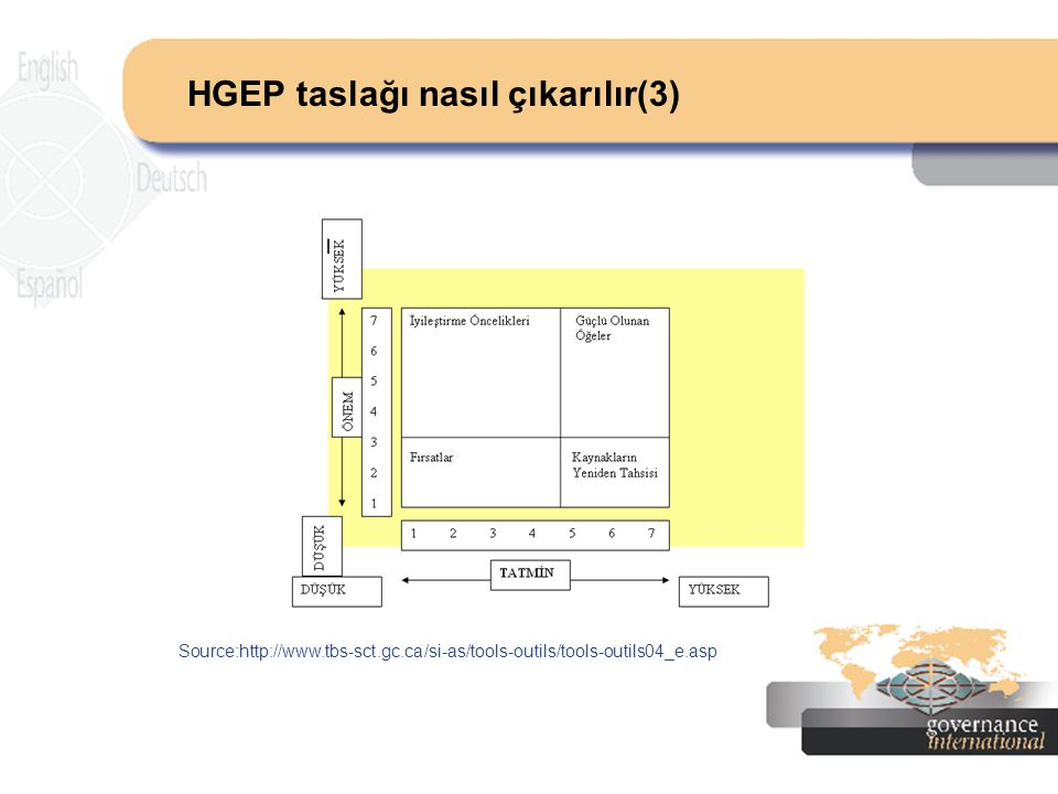 HGEP taslağı nasıl çıkarılır(3) Source:http://www.tbs-sct.gc.ca/si-as/tools-outils/tools-outils04_e.asp