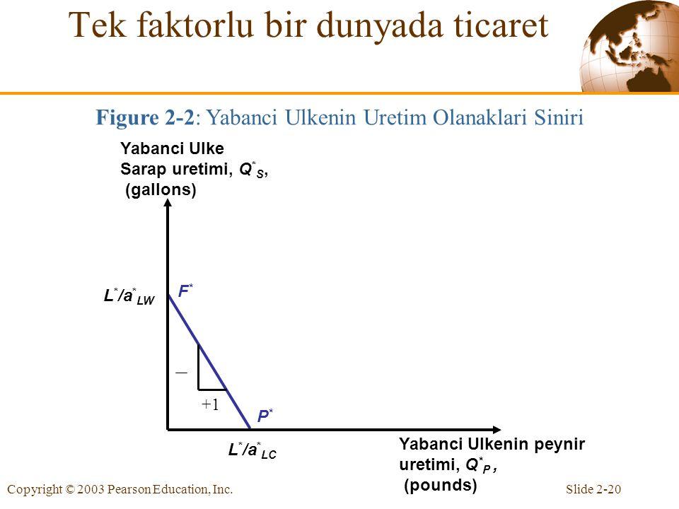 Slide 2-20Copyright © 2003 Pearson Education, Inc. F*F* P*P* L * /a * LW L * /a * LC Yabanci Ulke Sarap uretimi, Q * S, (gallons) Yabanci Ulkenin peyn