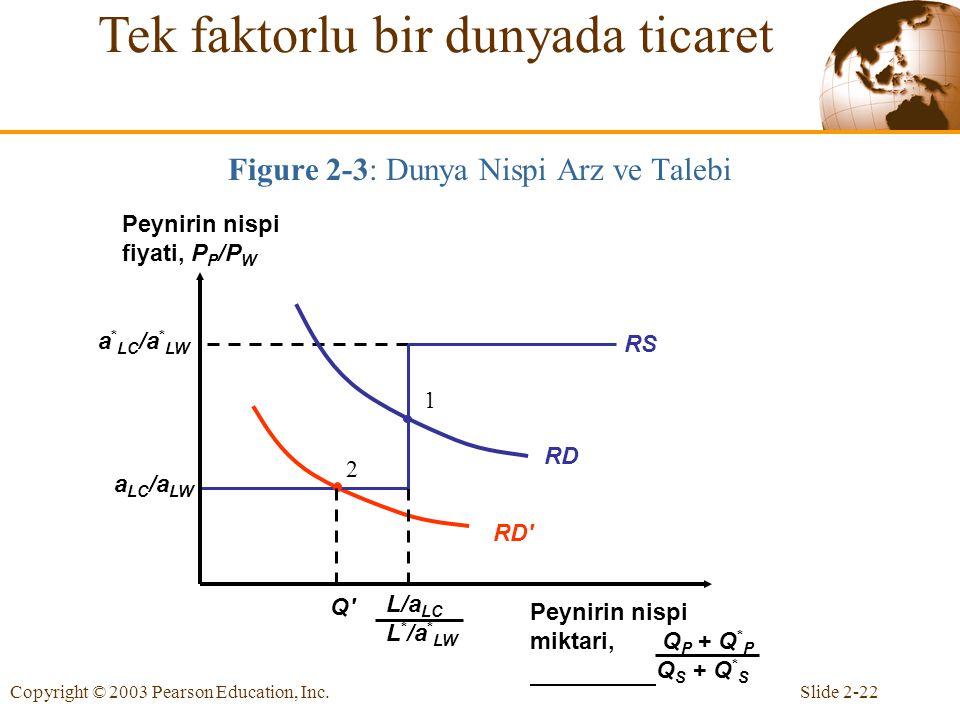 Slide 2-22Copyright © 2003 Pearson Education, Inc. 2 RD' RD 1 Q'Q' a LC /a LW a * LC /a * LW RS Figure 2-3: Dunya Nispi Arz ve Talebi Tek faktorlu bir