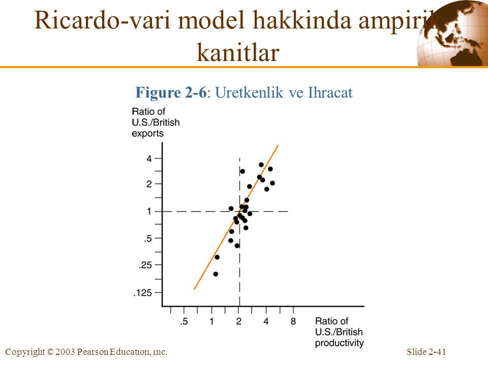 Slide 2-41Copyright © 2003 Pearson Education, Inc. Ricardo-vari model hakkinda ampirik kanitlar Figure 2-6: Uretkenlik ve Ihracat