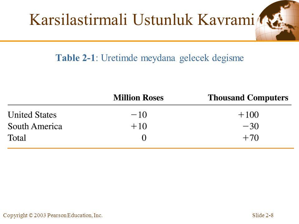 Slide 2-8Copyright © 2003 Pearson Education, Inc. Table 2-1: Uretimde meydana gelecek degisme Karsilastirmali Ustunluk Kavrami