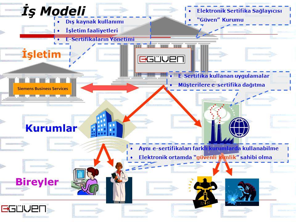 İş Modeli Kurumlar Bireyler Elektronik Sertifika Sağlayıcısı Güven Kurumu İşletim Dış kaynak kullanımı İşletim faaliyetleri E-Sertifikaların Yönetimi E-Sertifika kullanan uygulamalar Müşterilere e-sertifika dağıtma Aynı e-sertifikaları farklı kurumlarda kullanabilme Elektronik ortamda güvenli kimlik sahibi olma