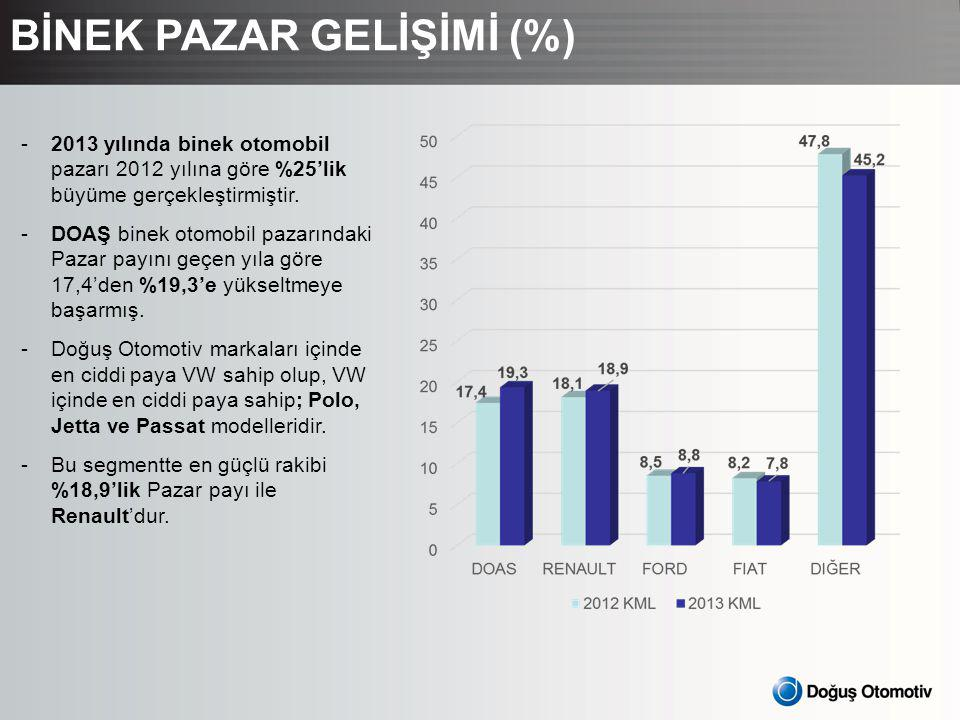BİNEK PAZAR GELİŞİMİ (%) -2013 yılında binek otomobil pazarı 2012 yılına göre %25'lik büyüme gerçekleştirmiştir.
