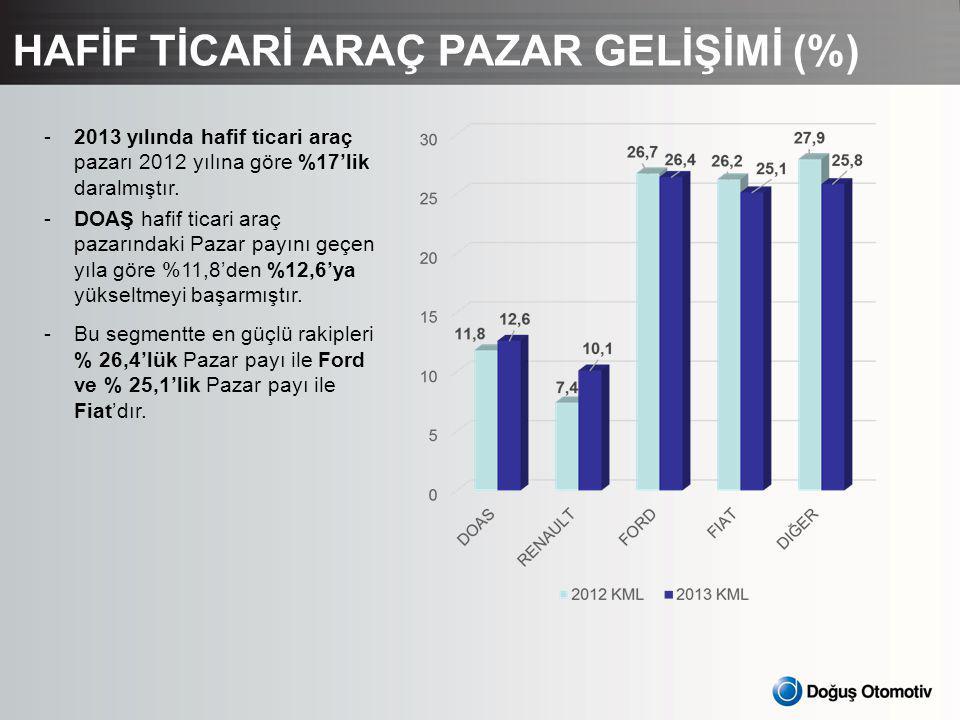 HAFİF TİCARİ ARAÇ PAZAR GELİŞİMİ (%) -2013 yılında hafif ticari araç pazarı 2012 yılına göre %17'lik daralmıştır.