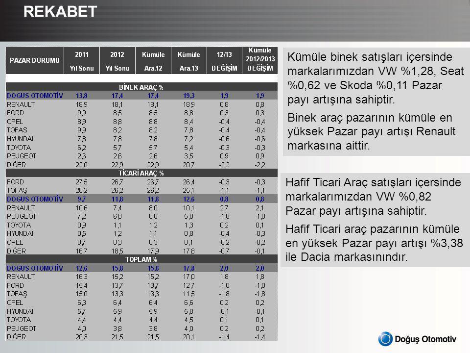 REKABET Kümüle binek satışları içersinde markalarımızdan VW %1,28, Seat %0,62 ve Skoda %0,11 Pazar payı artışına sahiptir.