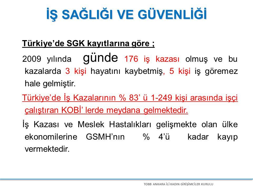 TOBB ANKARA İLİ KADIN GİRİŞİMCİLER KURULU İŞ SAĞLIĞI VE GÜVENLİĞİ Türkiye'de SGK kayıtlarına göre ; 2009 yılında günde 176 iş kazası olmuş ve bu kazalarda 3 kişi hayatını kaybetmiş, 5 kişi iş göremez hale gelmiştir.
