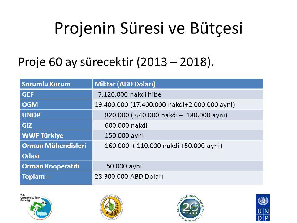 Projenin Süresi ve Bütçesi Proje 60 ay sürecektir (2013 – 2018). Sorumlu KurumMiktar (ABD Doları) GEF 7.120.000 nakdi hibe OGM19.400.000 (17.400.000 n