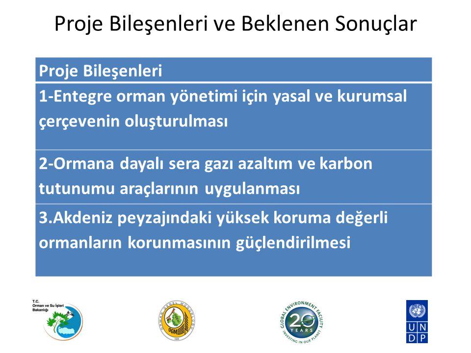 Proje Bileşenleri ve Beklenen Sonuçlar Proje Bileşenleri 1-Entegre orman yönetimi için yasal ve kurumsal çerçevenin oluşturulması 2-Ormana dayalı sera