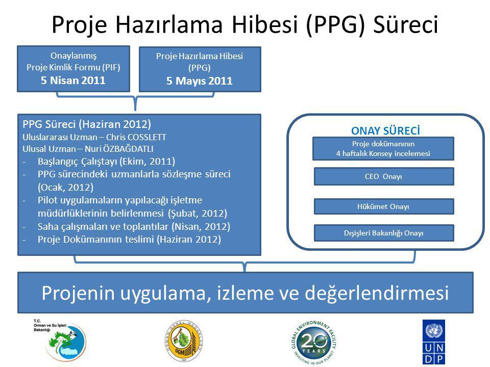 Proje Hazırlama Hibesi (PPG) Süreci Projenin uygulama, izleme ve değerlendirmesi PPG Süreci (Haziran 2012) Uluslararası Uzman – Chris COSSLETT Ulusal Uzman – Nuri ÖZBAĞDATLI -Başlangıç Çalıştayı (Ekim, 2011) -PPG sürecindeki uzmanlarla sözleşme süreci (Ocak, 2012) -Pilot uygulamaların yapılacağı işletme müdürlüklerinin belirlenmesi (Şubat, 2012) -Saha çalışmaları ve toplantılar (Nisan, 2012) -Proje Dokümanının teslimi (Haziran 2012) Proje Hazırlama Hibesi (PPG) 5 Mayıs 2011 Onaylanmış Proje Kimlik Formu (PIF) 5 Nisan 2011 ONAY SÜRECİ CEO Onayı Proje dokümanının 4 haftalık Konsey incelemesi Hükümet Onayı Dışişleri Bakanlığı Onayı