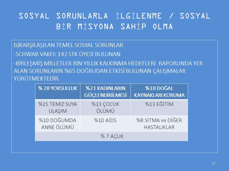 SOSYAL SORUNLARLA İLGİLENME / SOSYAL BİR MİSYONA SAHİP OLMA b)KARŞILAŞILAN TEMEL SOSYAL SORUNLAR -SCHWAB VAKFI: 142 STK ÜYESİ BULUNAN -BİRLEŞMİŞ MİLLE