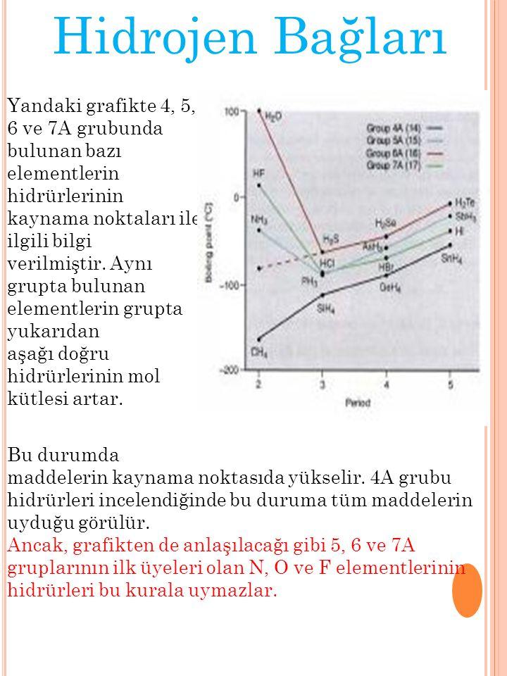 Yandaki grafikte 4, 5, 6 ve 7A grubunda bulunan bazı elementlerin hidrürlerinin kaynama noktaları ile ilgili bilgi verilmiştir.