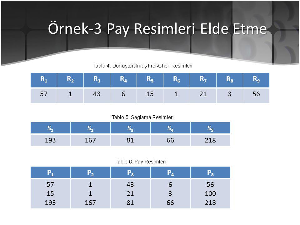Örnek-3 Pay Resimleri Elde Etme R1R1 R2R2 R3R3 R4R4 R5R5 R6R6 R7R7 R8R8 R9R9 57143615121356 S1S1 S2S2 S3S3 S4S4 S5S5 1931678166218 P1P1 P2P2 P3P3 P4P4