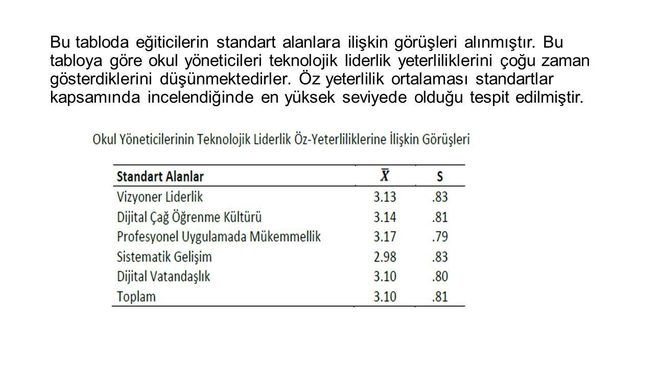 Bu tabloda elde edilen bulgulara göre okul yöneticilerinin vizyoner liderlik alanında gösterdikleri liderlik davranışlarının ortalaması 3.13'tür.