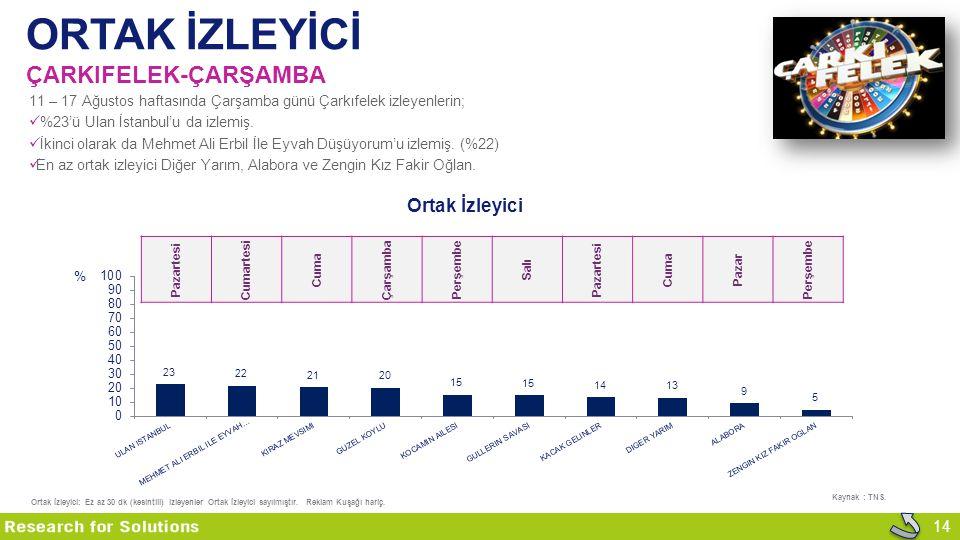 14 ORTAK İZLEYİCİ ÇARKIFELEK-ÇARŞAMBA Kaynak : TNS. 11 – 17 Ağustos haftasında Çarşamba günü Çarkıfelek izleyenlerin; %23'ü Ulan İstanbul'u da izlemiş