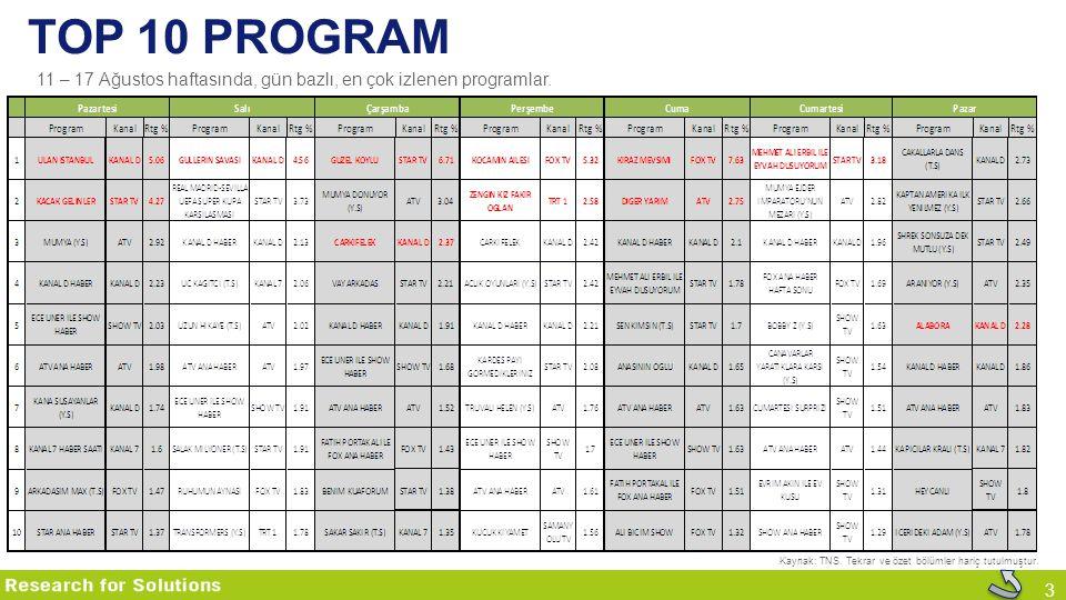 3 TOP 10 PROGRAM Kaynak: TNS. Tekrar ve özet bölümler hariç tutulmuştur. 11 – 17 Ağustos haftasında, gün bazlı, en çok izlenen programlar.