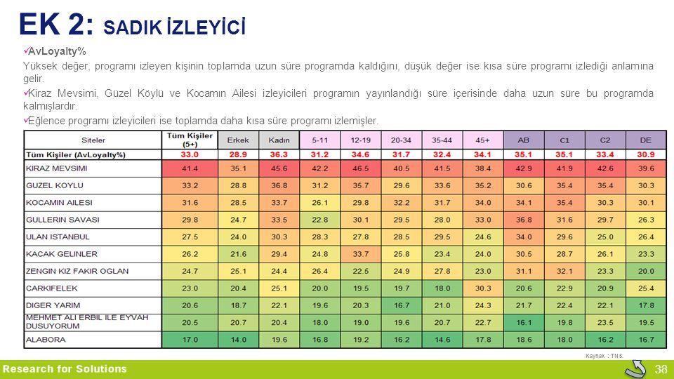 38 EK 2: SADIK İZLEYİCİ AvLoyalty% Yüksek değer, programı izleyen kişinin toplamda uzun süre programda kaldığını, düşük değer ise kısa süre programı i